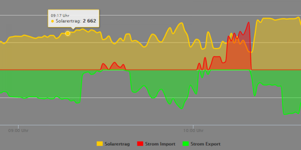 PV Output, Energy Export and Import.